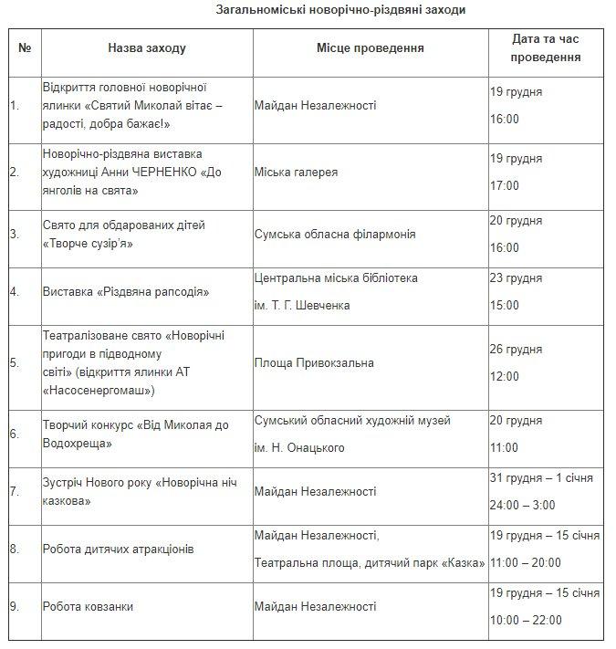 Программа новогодних и рождественских мероприятий 2020 в Сумах